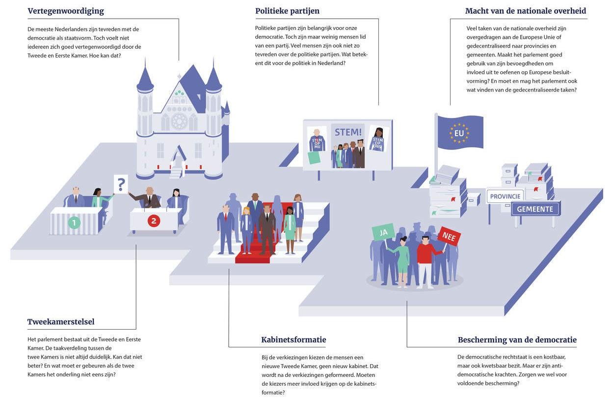 staatscommissie parlementair stelsel - De Verkiezingswijzer - Onafhankelijke informatie over de Tweedekamer Verkiezingen op 17 maart 2021